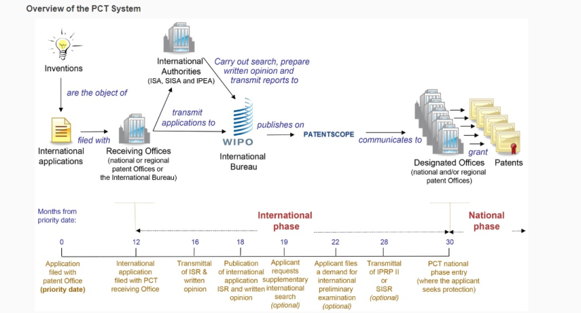 Overview of Patent Cooperation Treaty (PCT) system