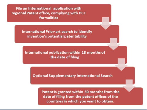 Steps to file Patent Cooperation Treaty