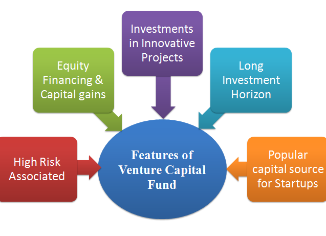 advantages of venture capital financing scope of venture capital