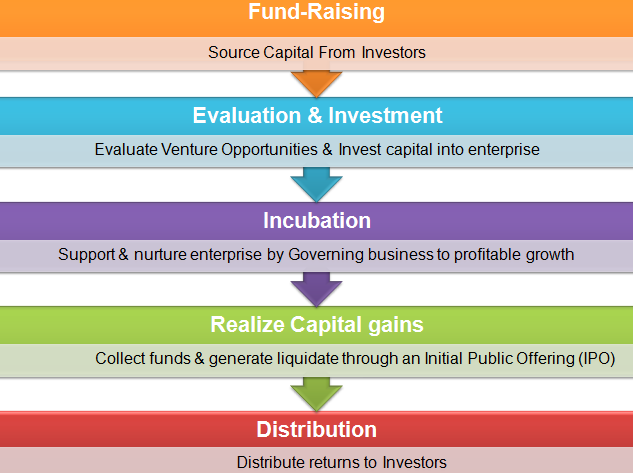 Process of venture Capital investment